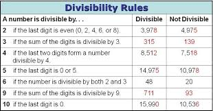 divisible